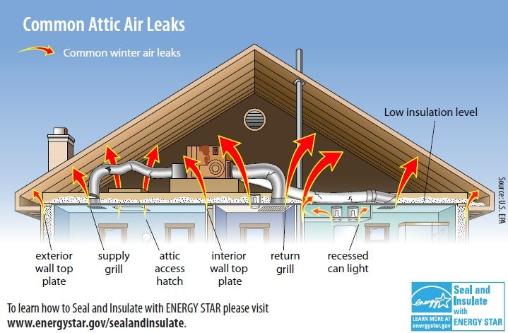 This Illustration Shows A Several Common Attic Problems There Are Air Leaks Leaky Ducts And Low Insulation Levels Th Off Grid Living Insulation Air Leaks