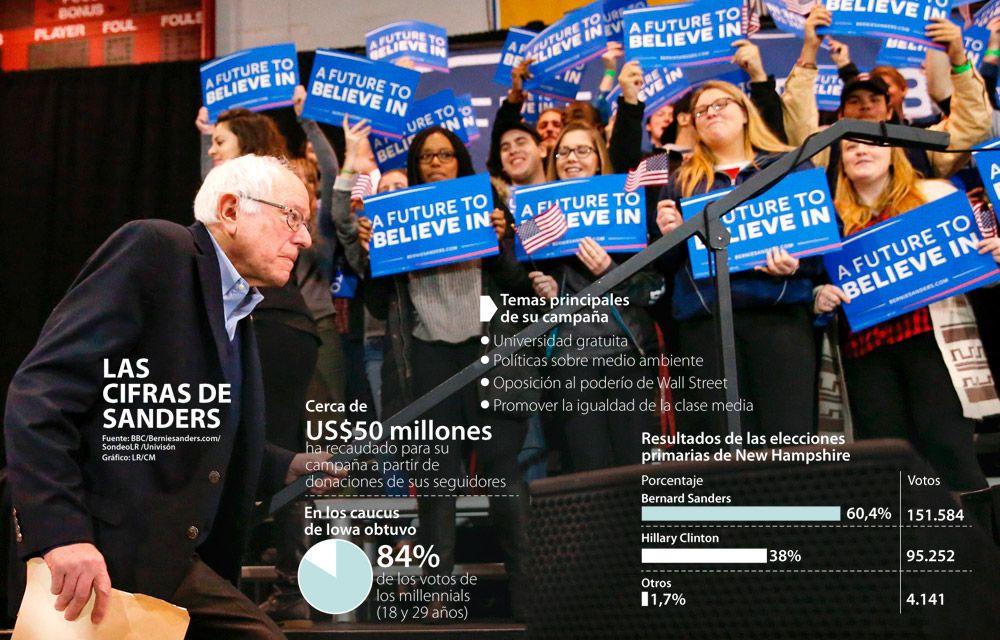 'Bernie' Sanders, el carpintero que lidera la revolución política juvenil