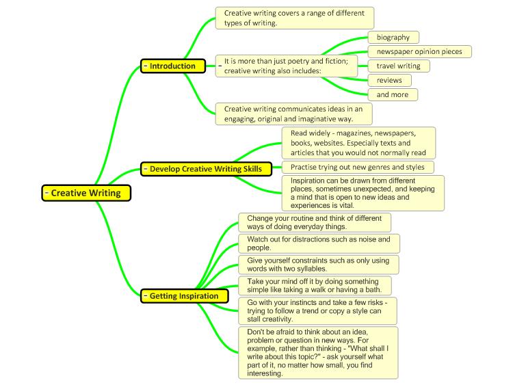 Creative Writing Creative Writing Mind Map Mind Map Template