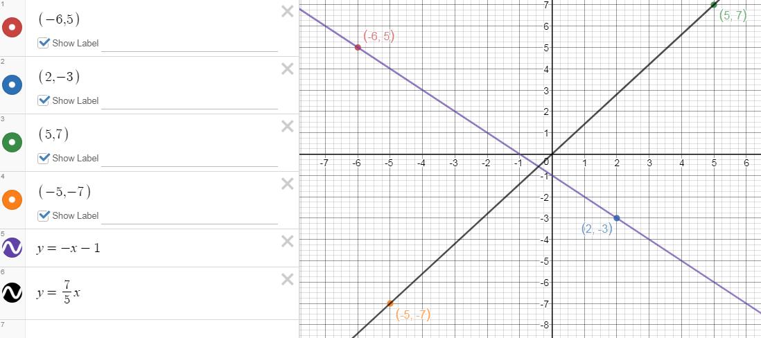 Pin on Graphs