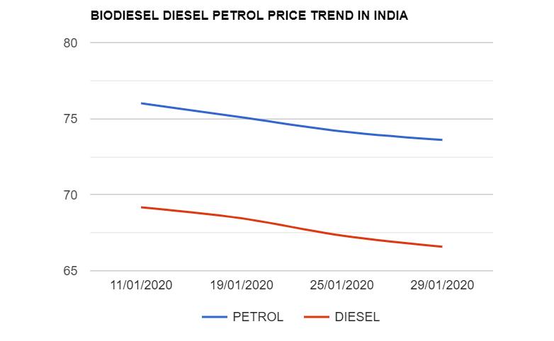 Bio Diesel Petrol Diesel Price Today 29 1 2020 In 2020 Petrol Price Petrol Diesel