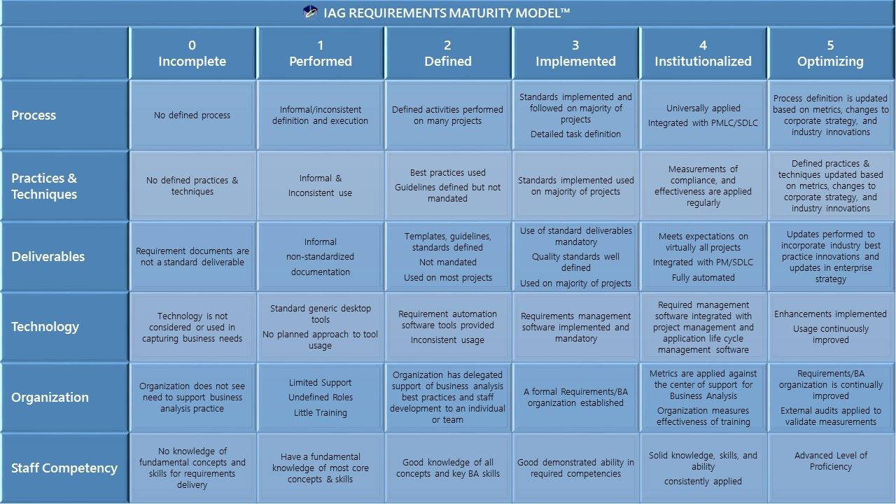 The Requirements Maturity Model(TM) Use this model and