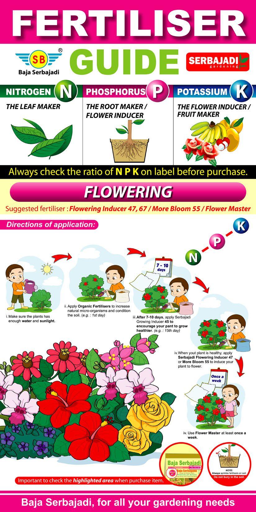 Fertilizer Infographic from a fabulous blog Gardening