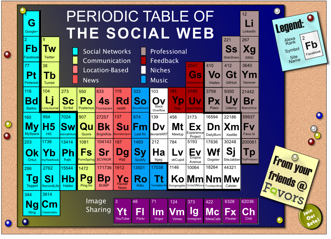 The periodic table of the social web social media strategies the periodic table of the social web gamestrikefo Images