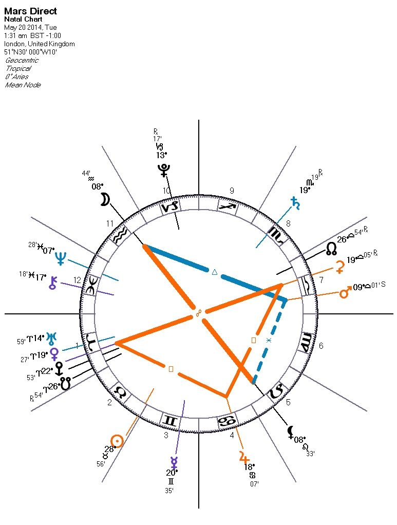 One of the longer cycles for the Mars retrograde in 2014