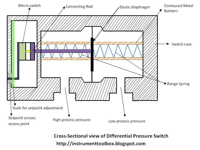 How A Differential Pressure Switch Works  Learning