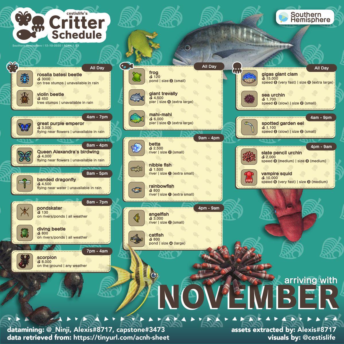 November Critters Update By Cestislife Animal Crossing Fish Animal Crossing Guide Animal Crossing