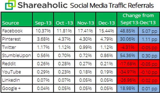 Tráfico desde Redes Sociales. Facebook, Pinterest y Twitter los primeros