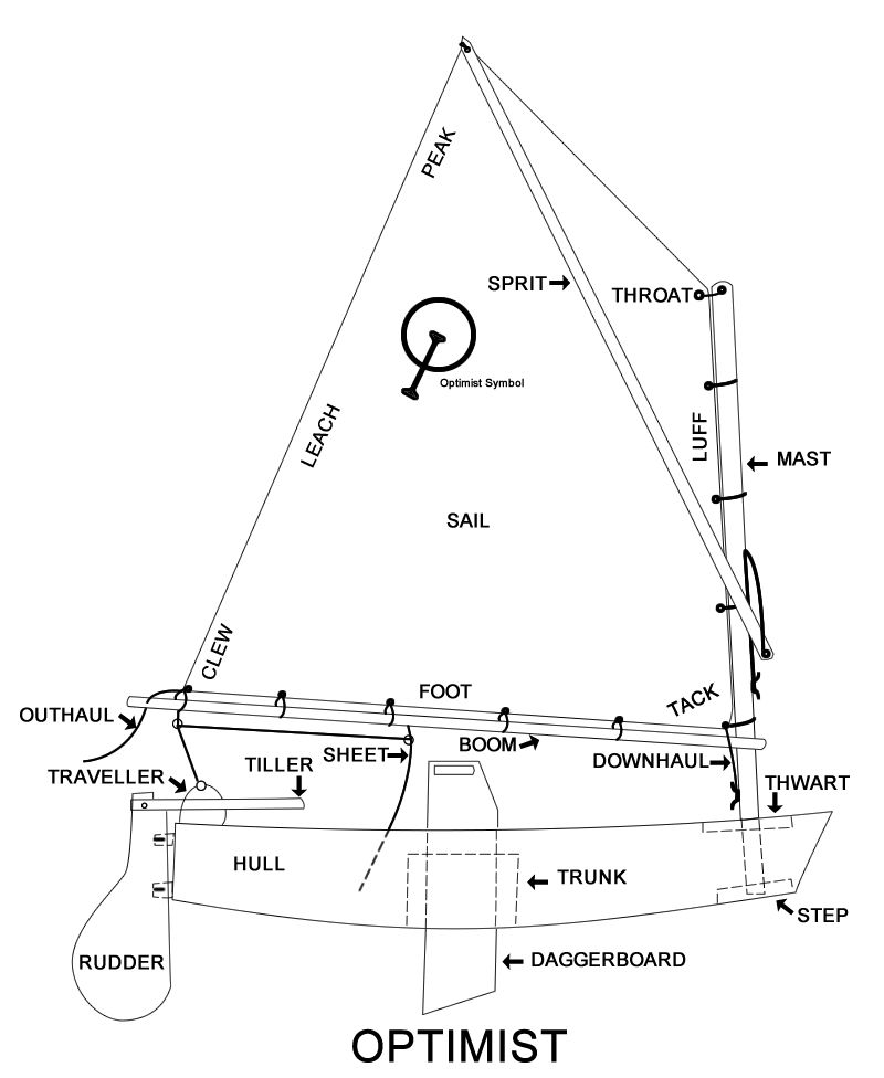 points of sail optimist - Google Search | Sailing Fleets: Opti | Boat parts, Sailing, Sailboat