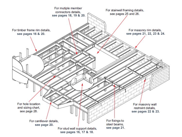 An Illustration Of Several Applications Of Engineered Wood