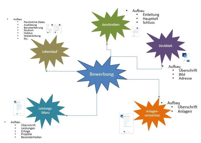 Meer Dan 1000 Ideeën Over Mindmap Erstellen Op Pinterest - Bullet