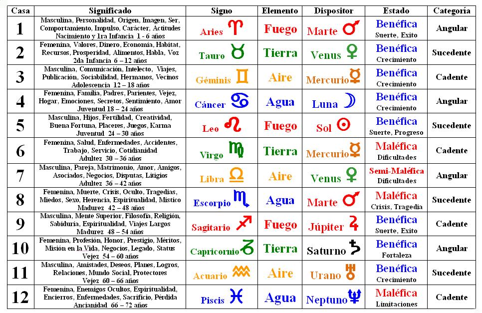 Astrologia tablas signos planetas estrellas fijas - Orden de los signos zodiacales ...