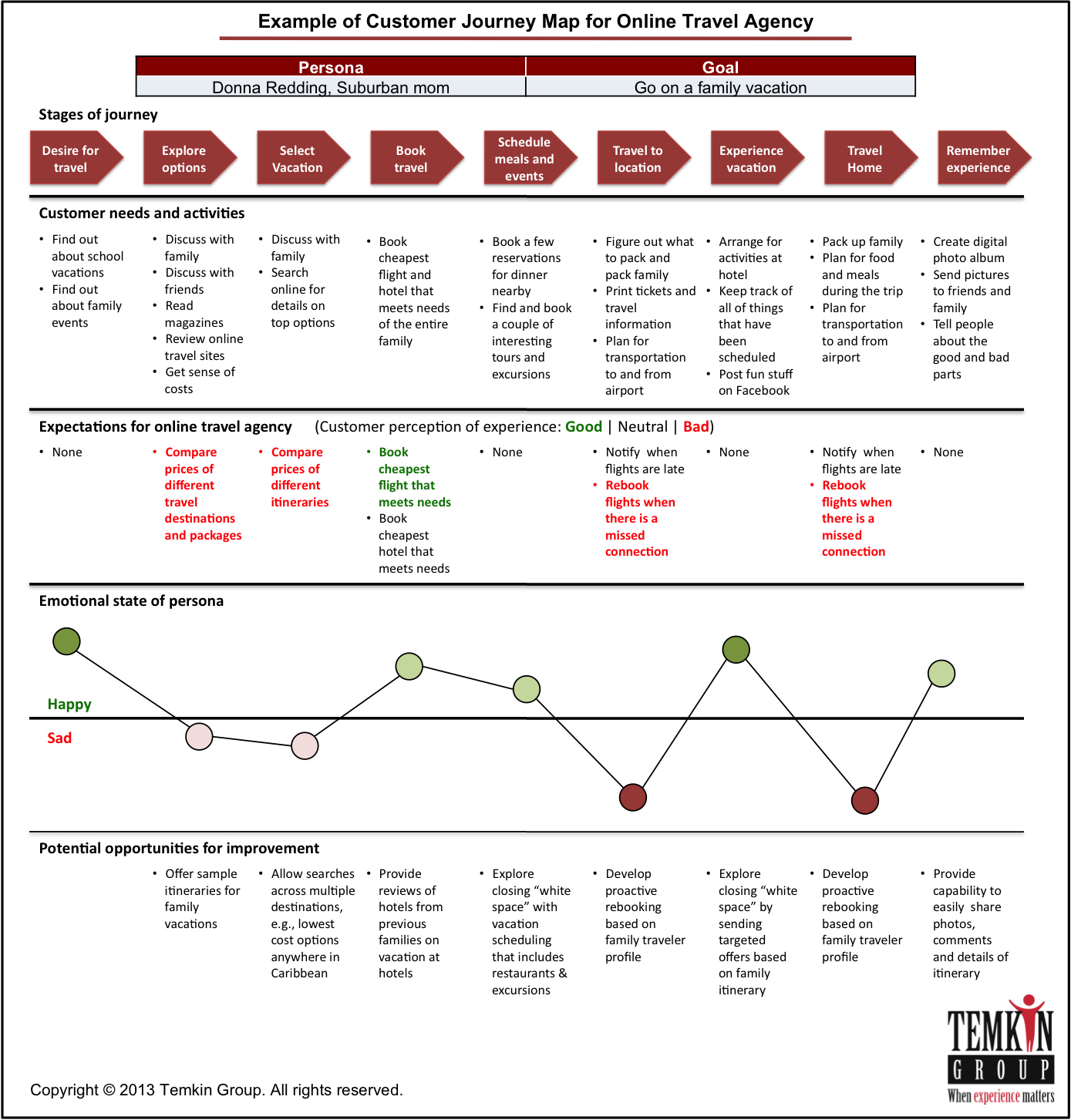 17 Best images about UX Personas & Journey Maps on Pinterest ...
