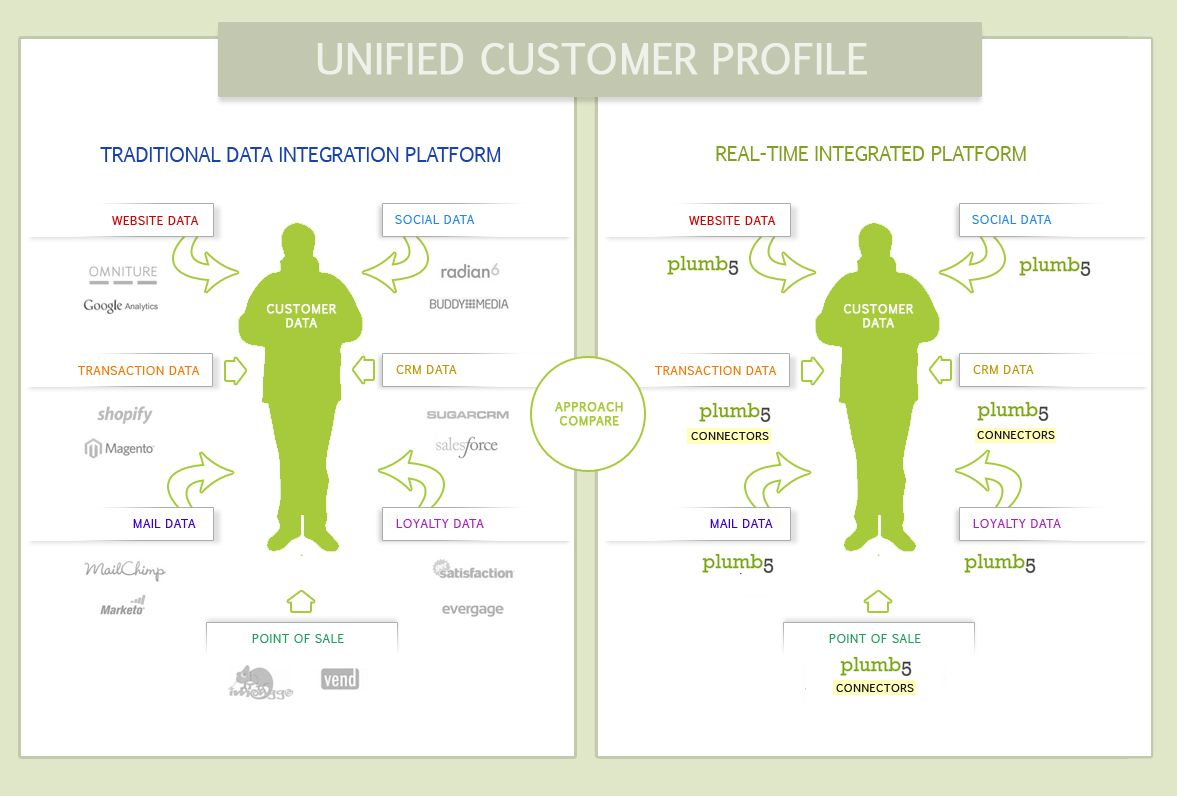 Customer Profiling  Google Search  Digital Ux