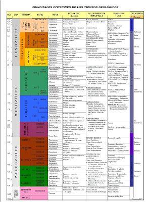 Escala del Tiempo Geológico | Geología Venezolana | Sky Brand ...