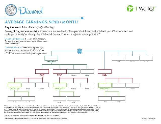 It works diamond rank chart ItWorks Pinterest Charts - diamond chart