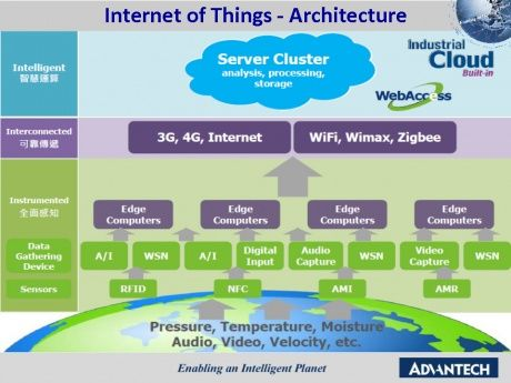 Superb Arduino · Internet Of Things Architecture