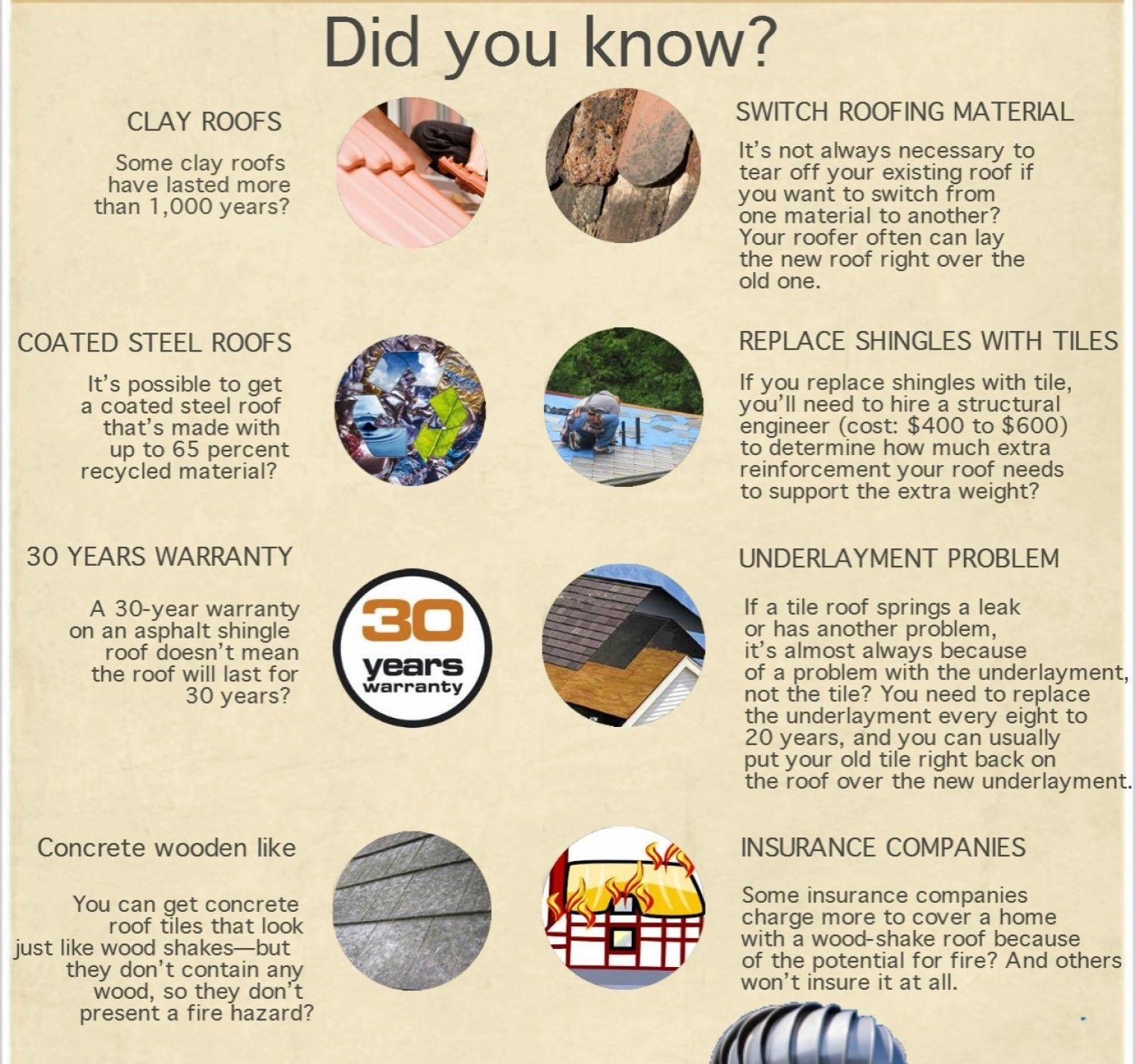 Fun Roofing Facts Did You Know Roofing Roofingcontractors Funfacts Homeimprovement Infiniteroofing Roofers Albany Ny Clay Roofs Roofing Roofer