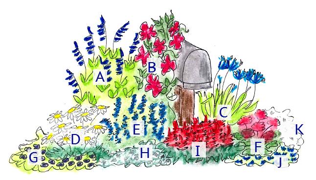 Patriotic Mailbox Garden Plan / Pike Nurseries Mailbox
