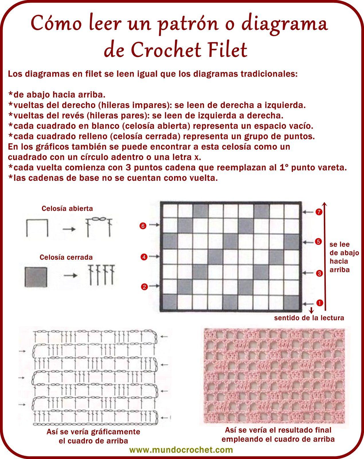 Como leer Crochet filet … | ganxet punts bàsics 1, abreviatures ...