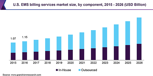 U S Ems Billing Services Market Size Is Anticipated To Reach Usd