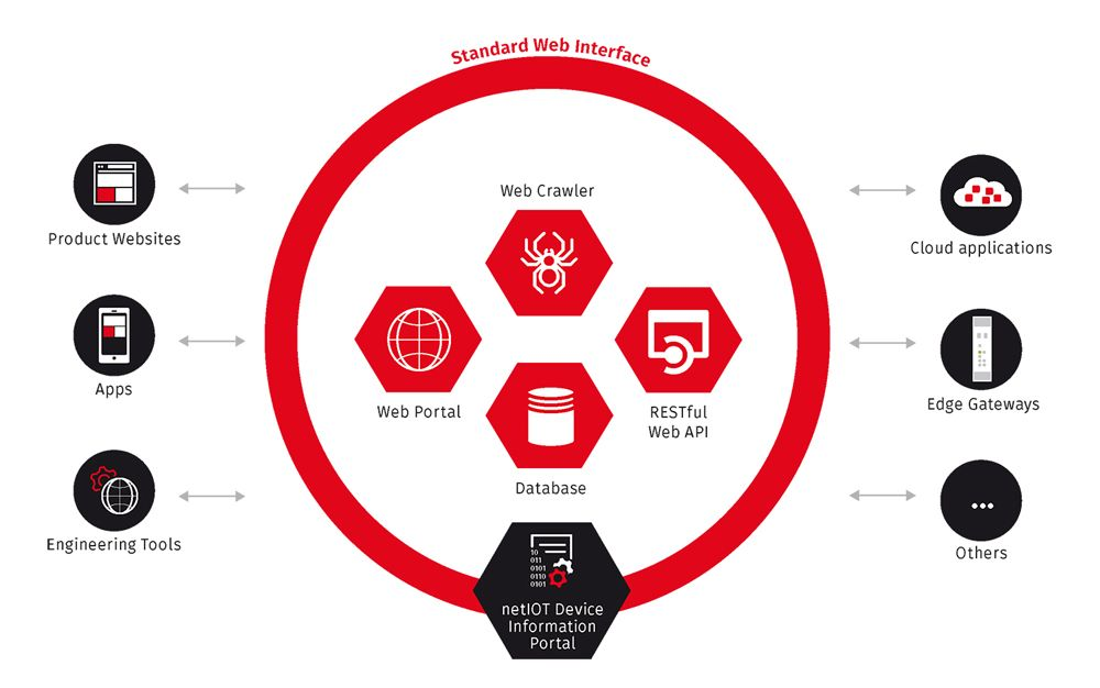Digital Twin Asset Management Throughout The Network Automation World Asset Management Application Apps Networking