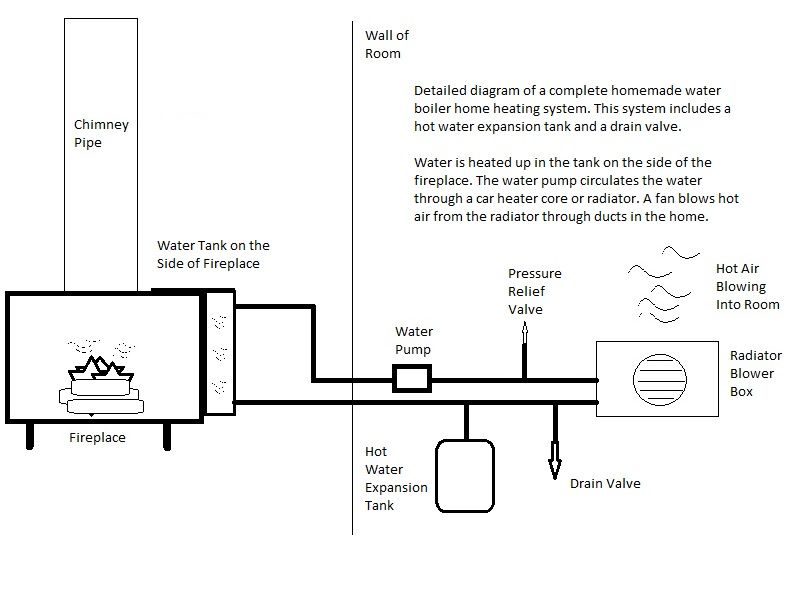 Diagram of a homemade fireplace boiler heating system | Wood Cook ...