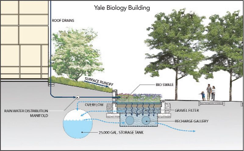 stormwater recycling - Google Search | Metro studio ...