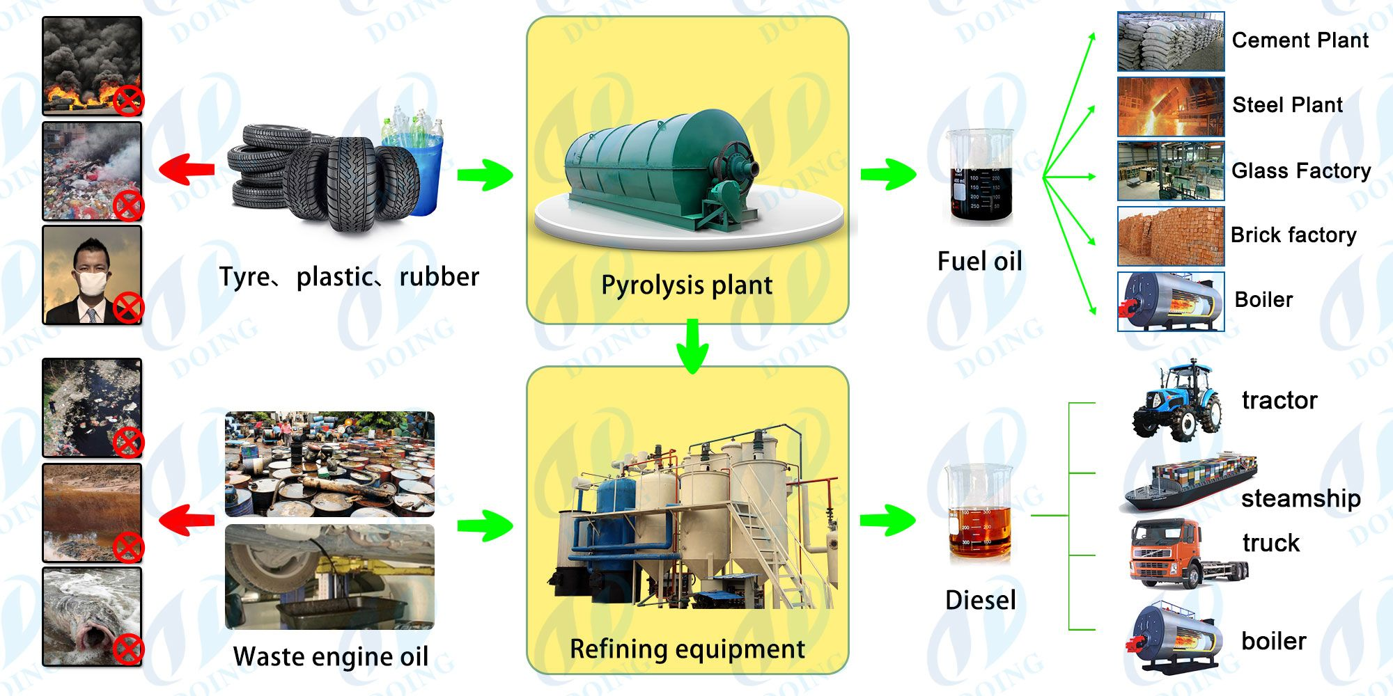 Waste Tyre Recycling To Diesel Oil Plant Diesel Oil Oil Plant Tyres Recycle