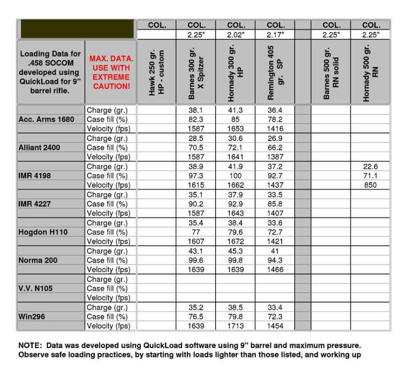 458 SOCOM Reload Data - Page 1 - AR15COM Products I Love - ballistics chart