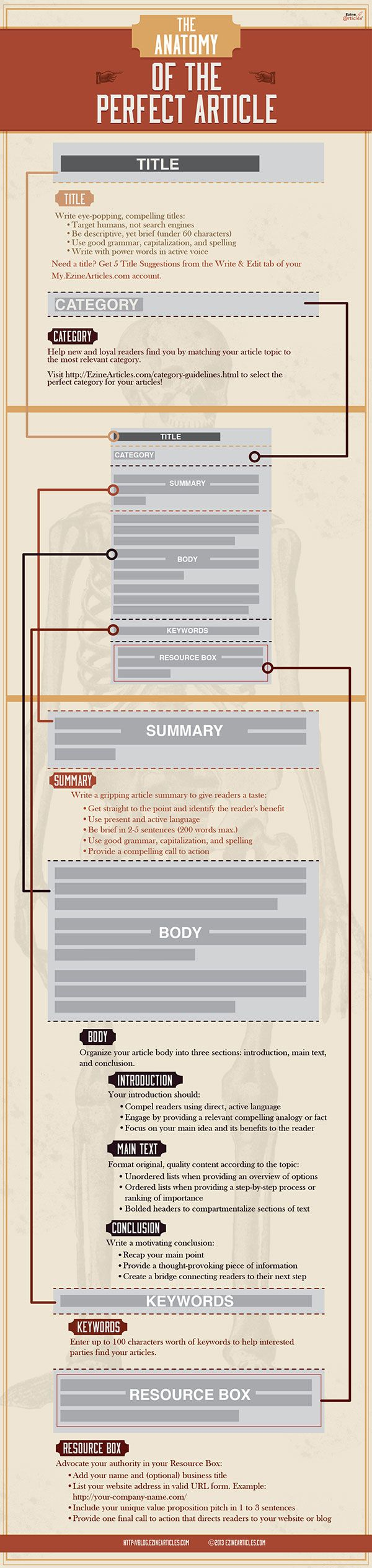 The Anatomy Of The Perfect Article Infographic Infographic