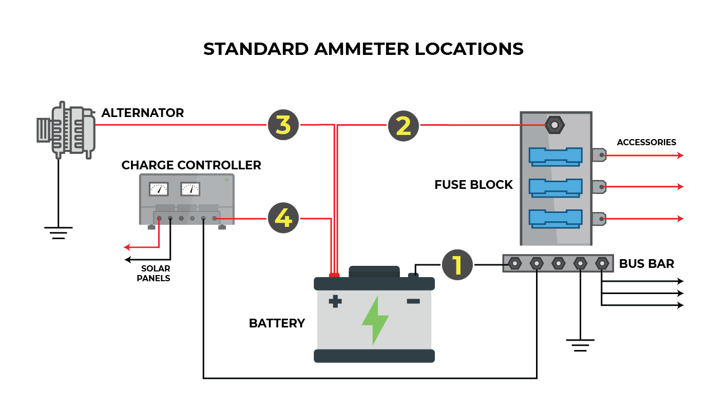 Installing A Battery Monitor In A Campervan Conversion Solar Battery Van Life Campervan Conversions
