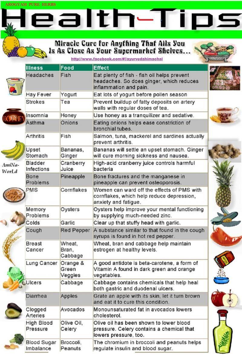 Arogyam Healthy Life Tips Santé bien être, Conseil santé