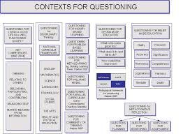 Image result for questioning