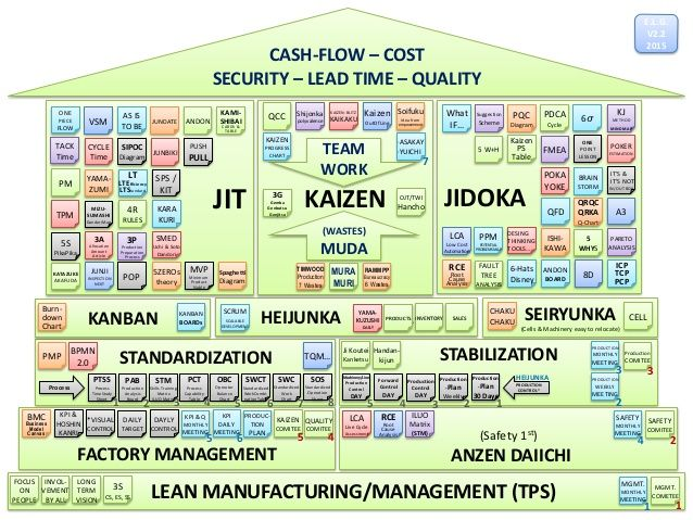 HEIJUNKA \u2026\u2026 \u2026\u2026\u2026 \u2026\u2026\u2026 CASH-FLOW \u2013 COST SECURITY \u2013 LEAD TIME
