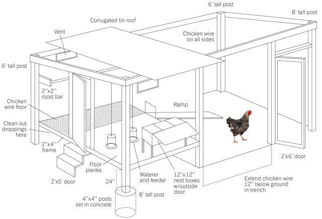 Comment Construire Un Poulailler Etape Par Etape Hinterhofhuhner Tragbarer Huhnerstall Chicken Coop Designs