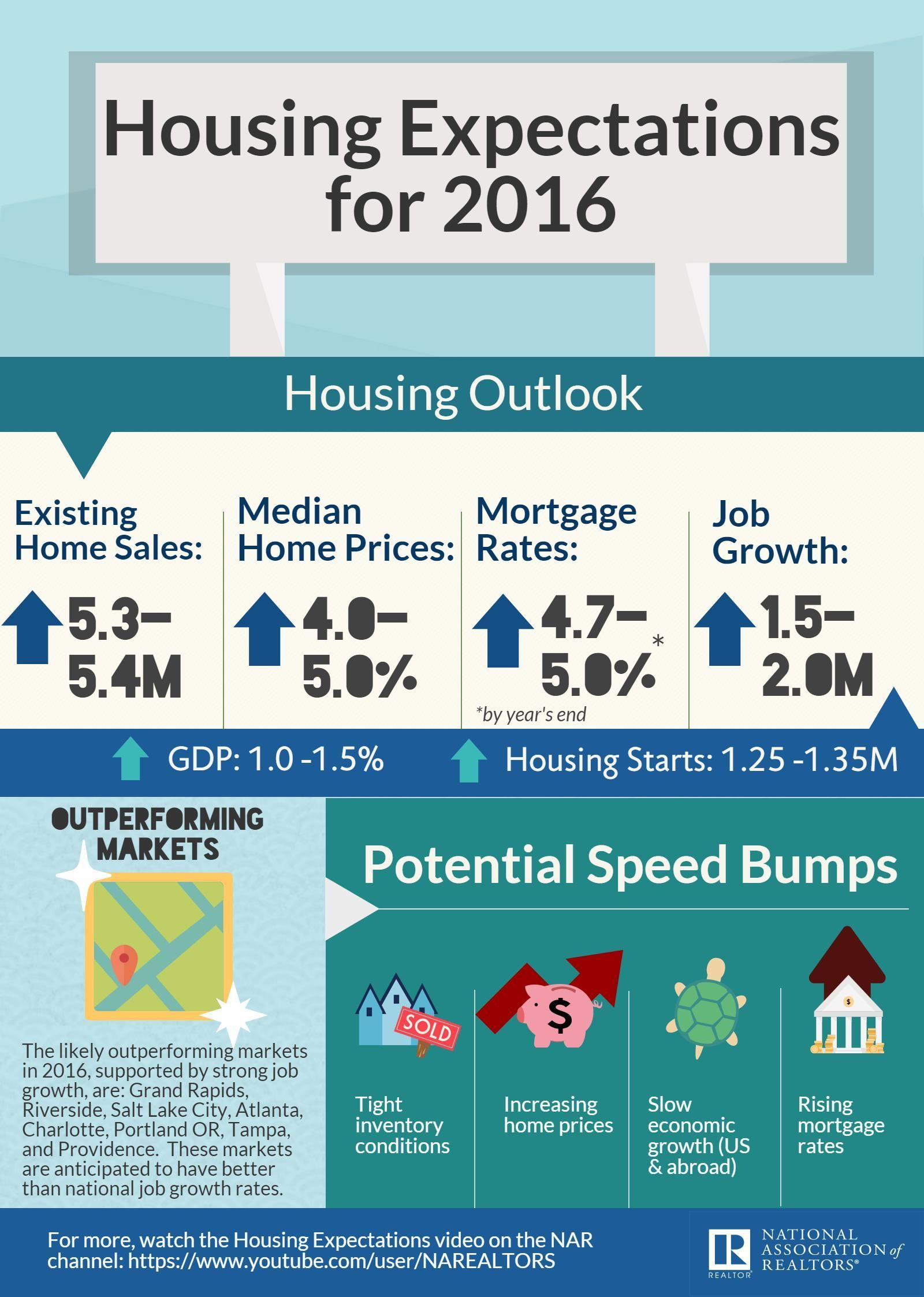 Nar forecast modest increase in home sales expected in