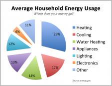 High Utility Bills Why Hvac May Be To Blame Heating Services