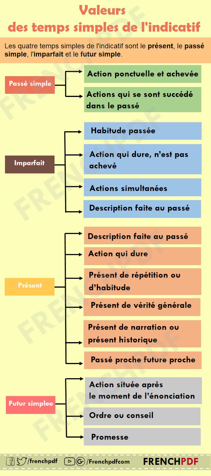 Infographie : Les valeurs des temps simples de l'indicatif ...