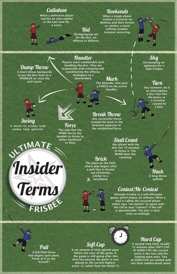 Frisbee Terms Ultimate Ultimate frisbee, Ultimate games, Frisbee
