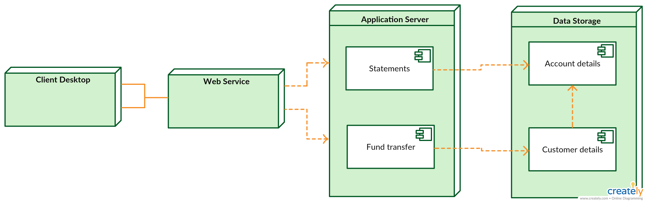 deployment diagram for online banking transaction system this diagram illustrates the deployment diagram template for online bank transaction process  [ 2209 x 694 Pixel ]