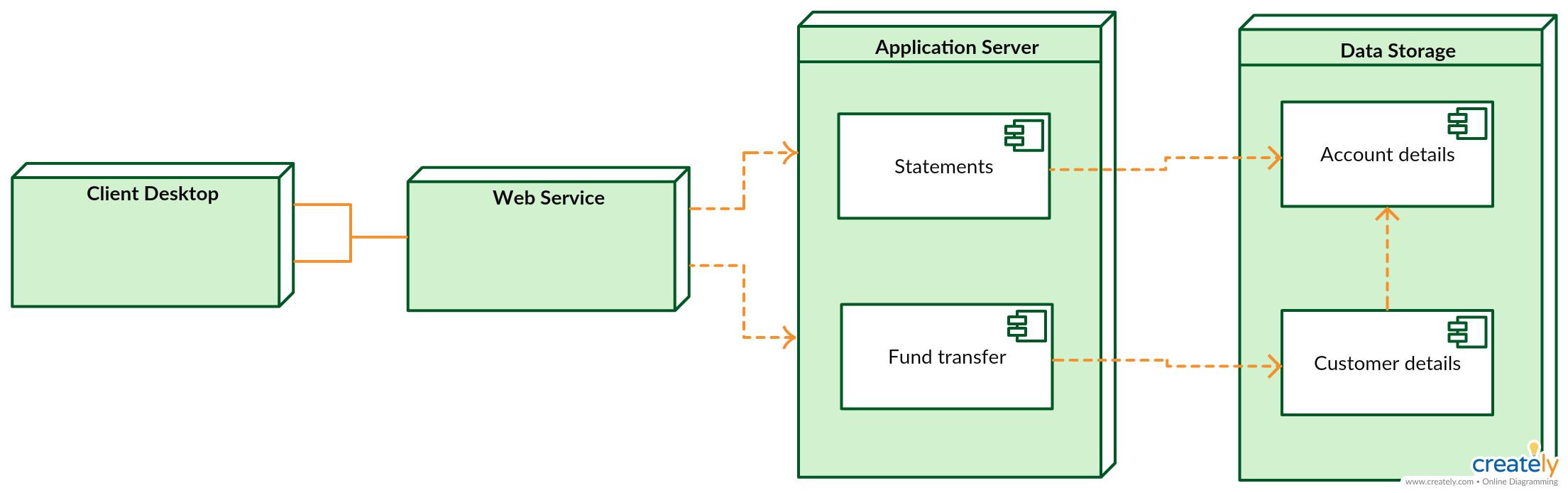 Deployment Diagram for Online Banking Transaction System