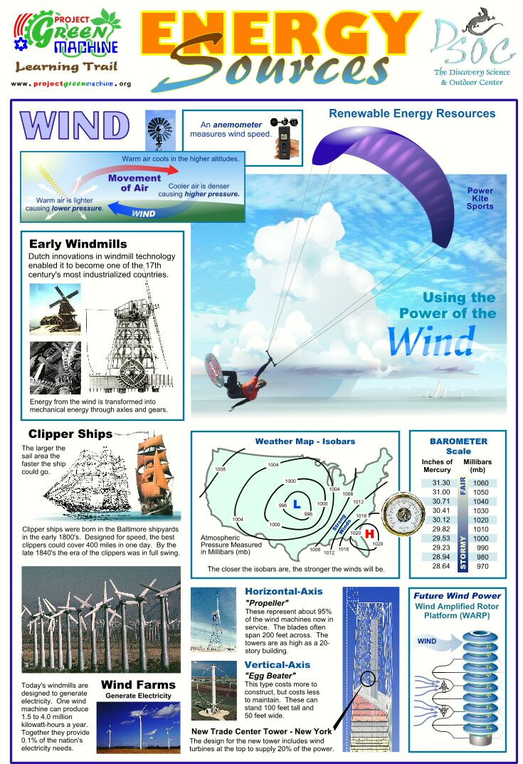 Energy Sources Fossil Fuels Teaching Science
