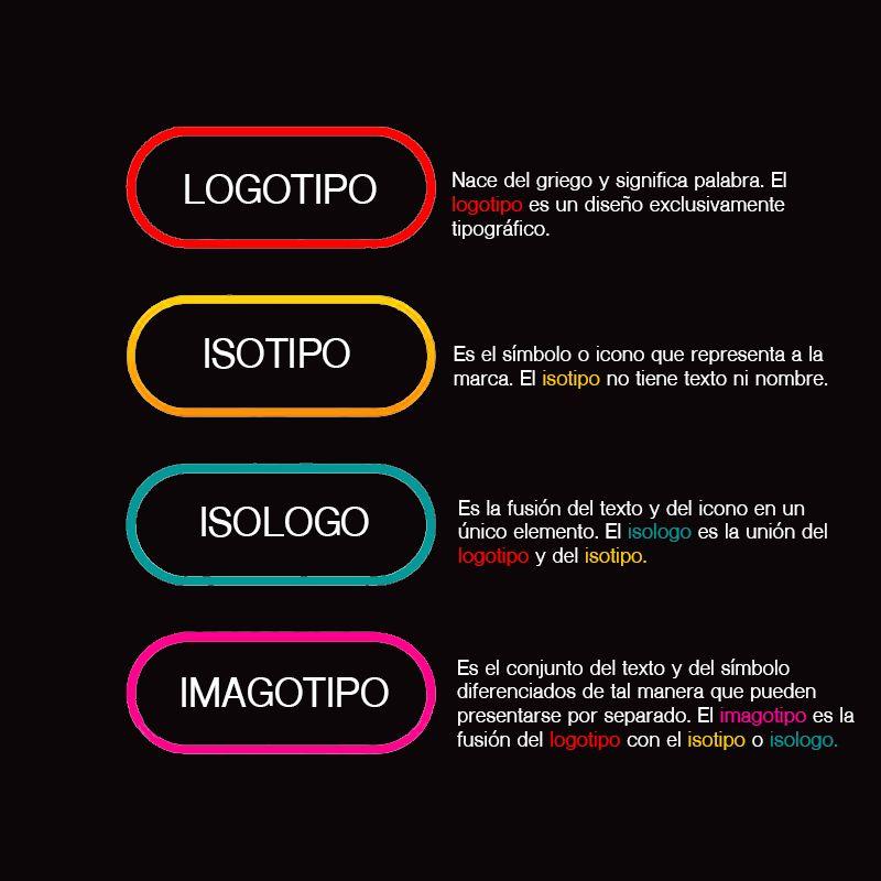 La Importancia Relativa De Un Logo Para Tu Marca Personal Marca Personal Marca Disenos De Unas