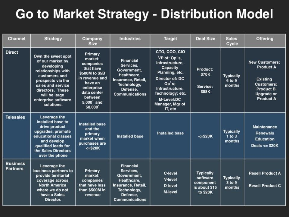GoToMarket Strategy  Distribution  GoToMarket Strategy