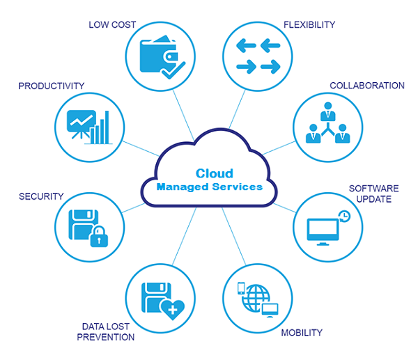 Supportnerds Hybrid Cloud And Managed It Solutions Cloud Computing Benefits Of Cloud Computing Cloud Computing Technology