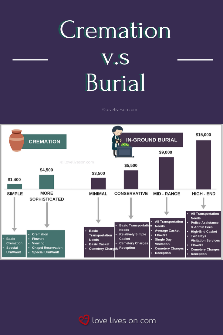 The Average Cost of a Burial Plot (and Other Facts You Need to Know)