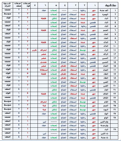 و ج ه ة ن ظ ر جديدة في مخارج الأصوات الس ت ة Islamic Studies Islam Quran