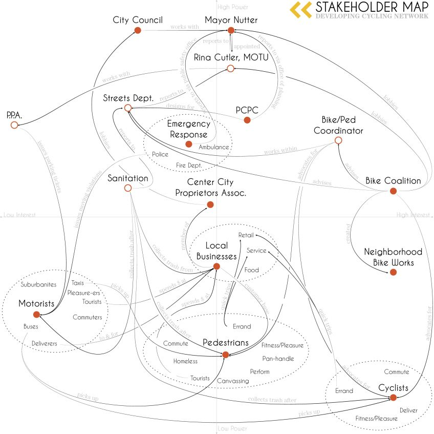 Stakeholder Map V2 Service design - project stakeholder analysis template