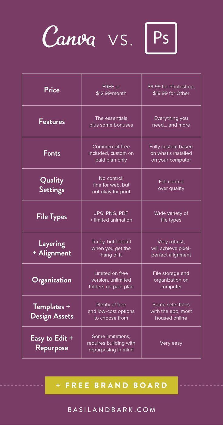 Canva vs. Adobe: A Designer's Perspective — Basil & Bark   Customizable Canva and Adobe Templates